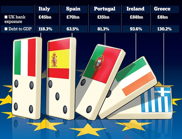Government debt in Greece, Spain, Italy, Ireland and Portugal is one of the biggest problems of the Great Recession.