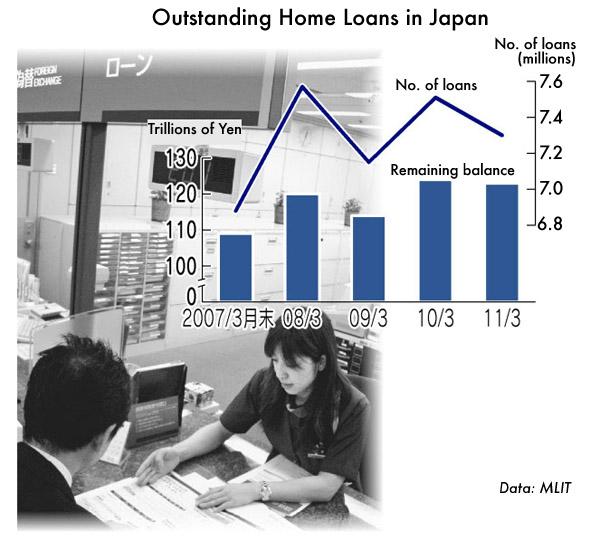 Japan Home Loans and Balance