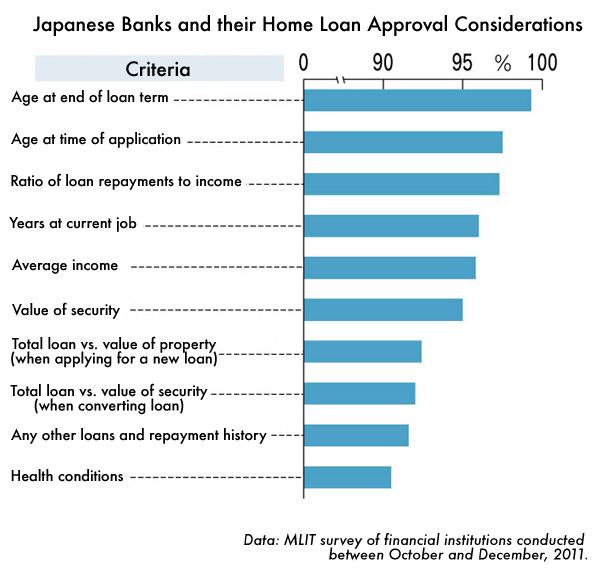 Japanese banks lending criteria